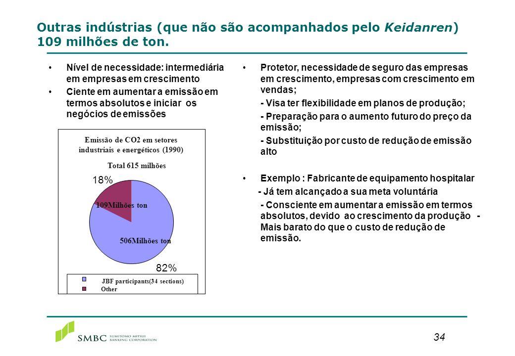 Resumo da Procura (Todas as indústrias)615 milhões de toneladas