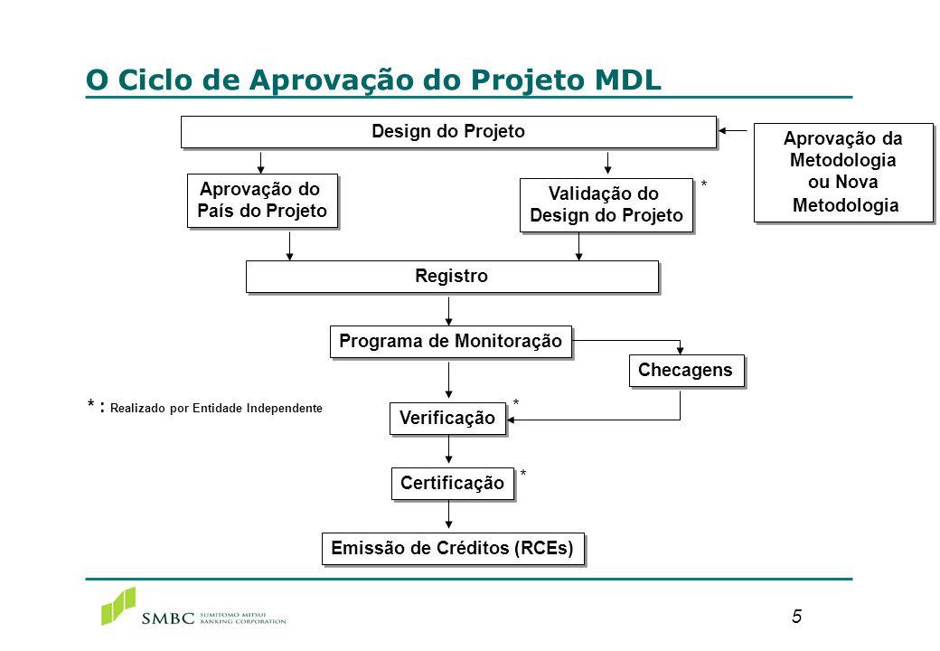 A Estrutura do Projeto MDL