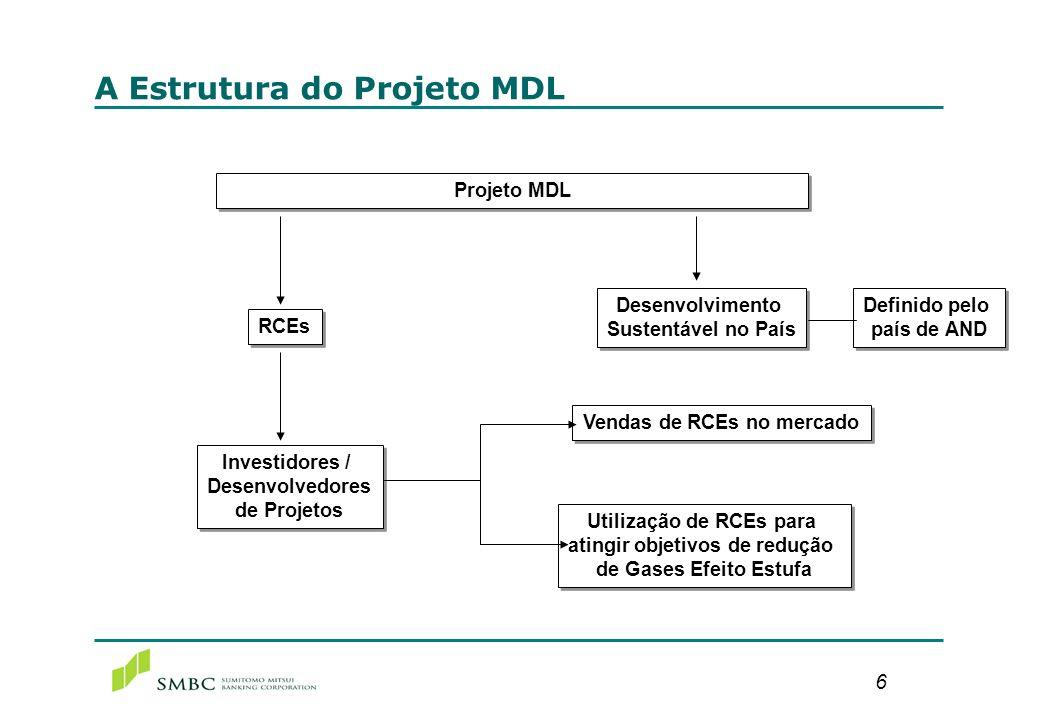 Modelos de Negócios do Banco Sumitomo - I