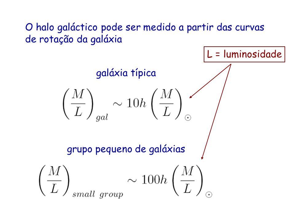 O halo galáctico pode ser medido a partir das curvas de rotação da galáxia