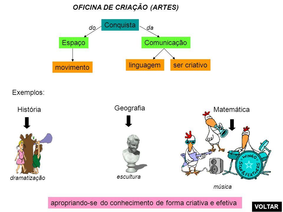 OFICINA DE CRIAÇÃO (ARTES)