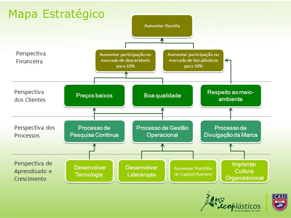 Mapa Estratégico Perspectiva Financeira Perspectiva dos Clientes