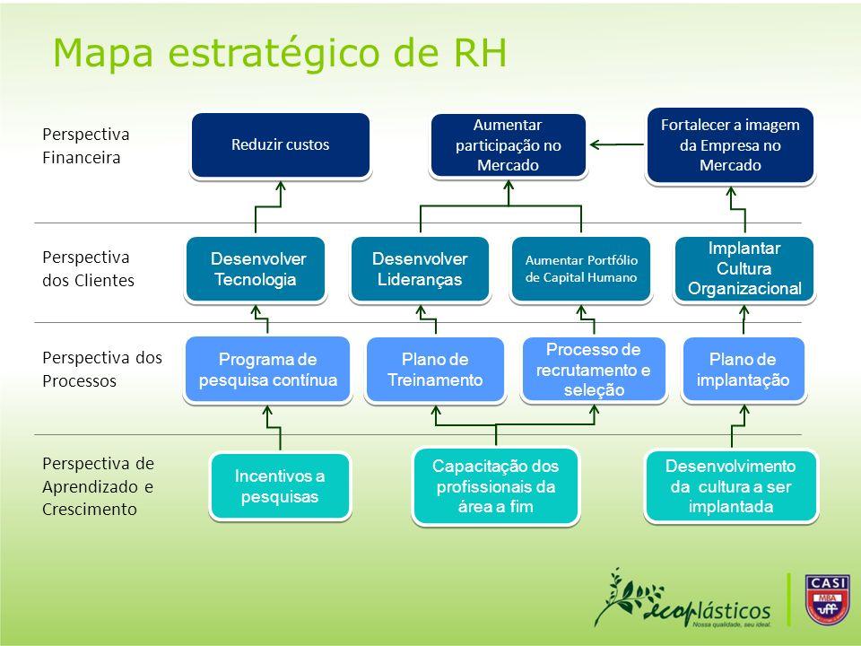 Mapa estratégico de RH Perspectiva Financeira Perspectiva dos Clientes