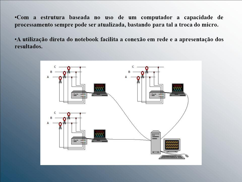 Com a estrutura baseada no uso de um computador a capacidade de processamento sempre pode ser atualizada, bastando para tal a troca do micro.
