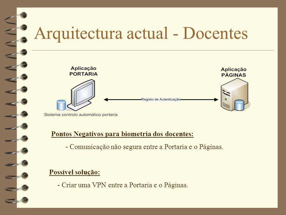 Arquitectura actual - Docentes