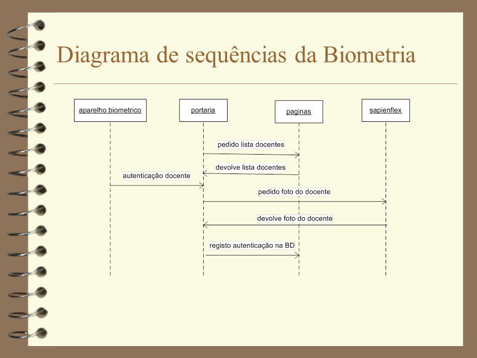 Diagrama de sequências da Biometria