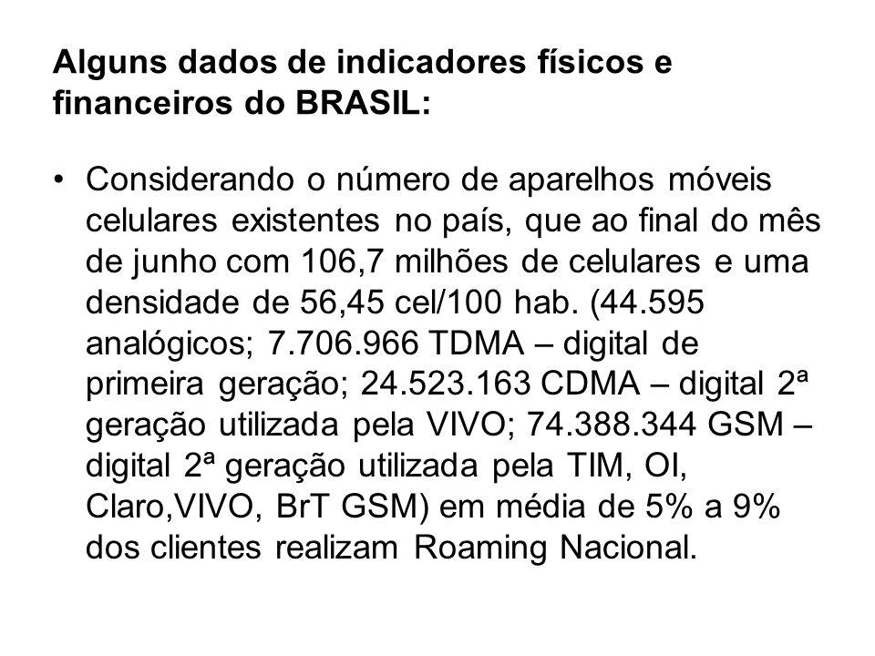 Alguns dados de indicadores físicos e financeiros do BRASIL: