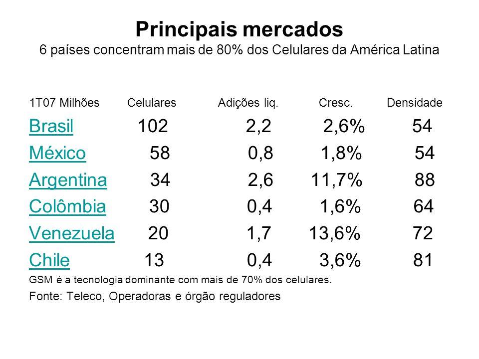 Principais mercados 6 países concentram mais de 80% dos Celulares da América Latina
