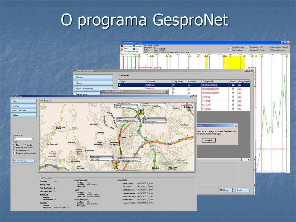O programa GesproNet