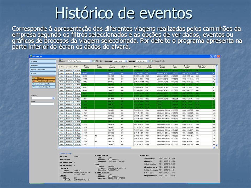 Histórico de eventos