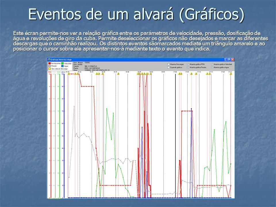 Eventos de um alvará (Gráficos)