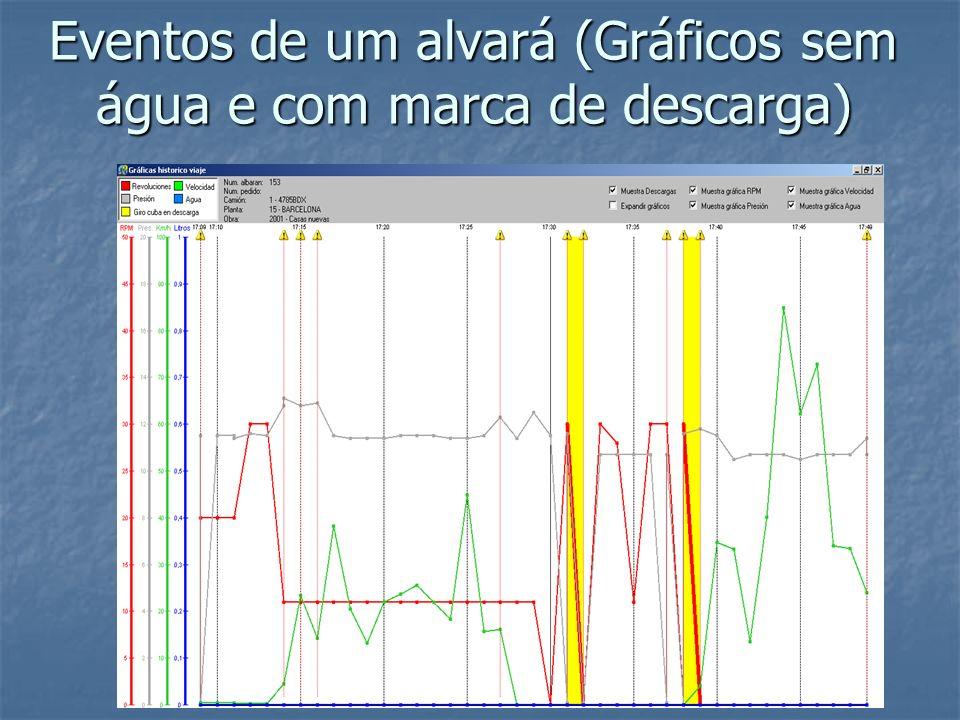 Eventos de um alvará (Gráficos sem água e com marca de descarga)