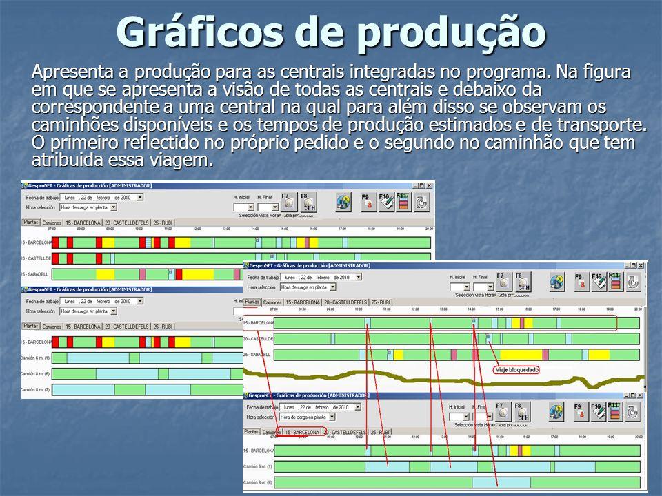 Gráficos de produção