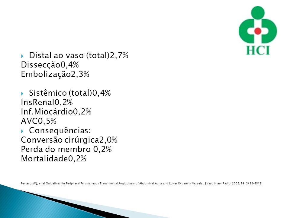 Distal ao vaso (total)2,7% Dissecção0,4% Embolização2,3%