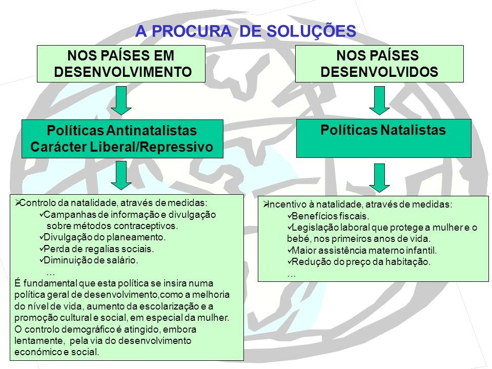 Políticas Antinatalistas Carácter Liberal/Repressivo