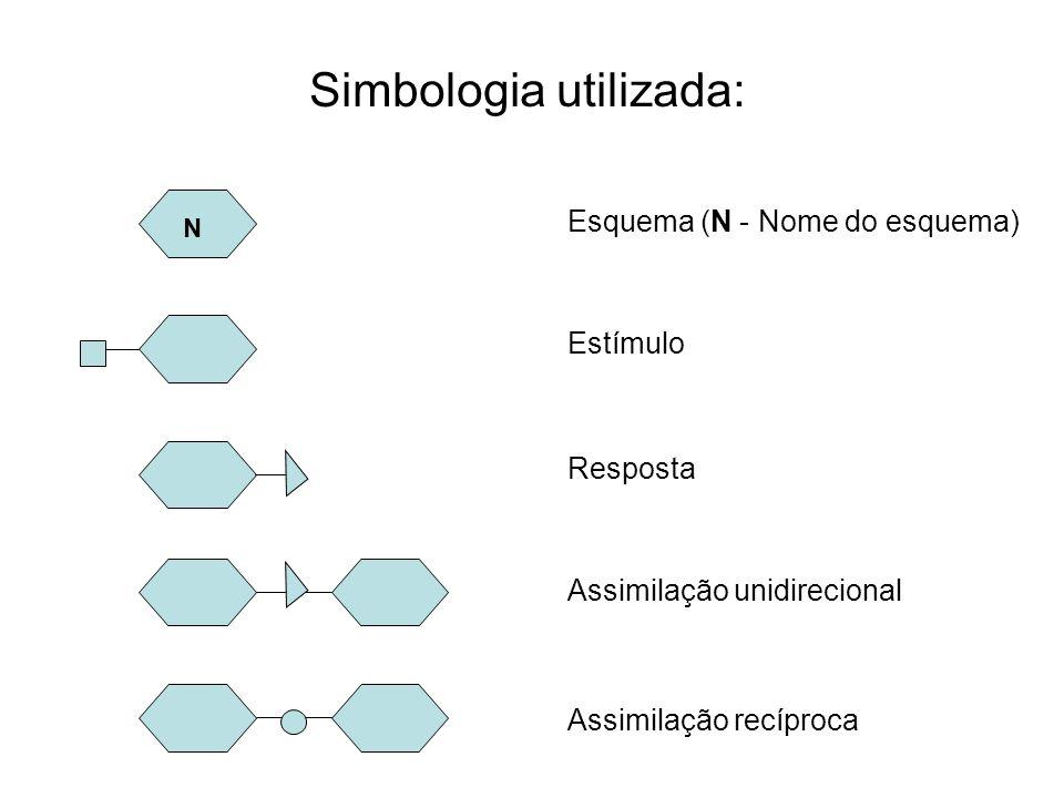 Simbologia utilizada: