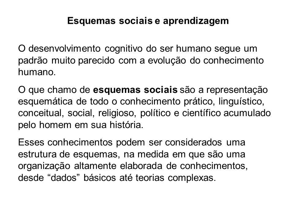 Esquemas sociais e aprendizagem