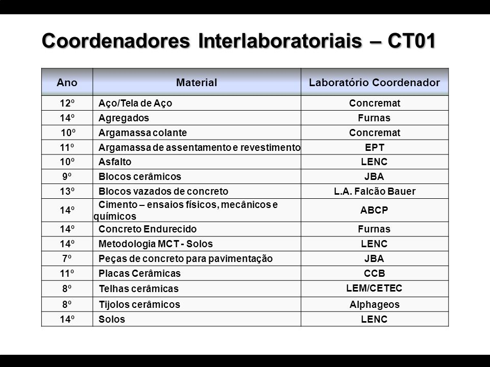 Coordenadores Interlaboratoriais – CT01 Laboratório Coordenador