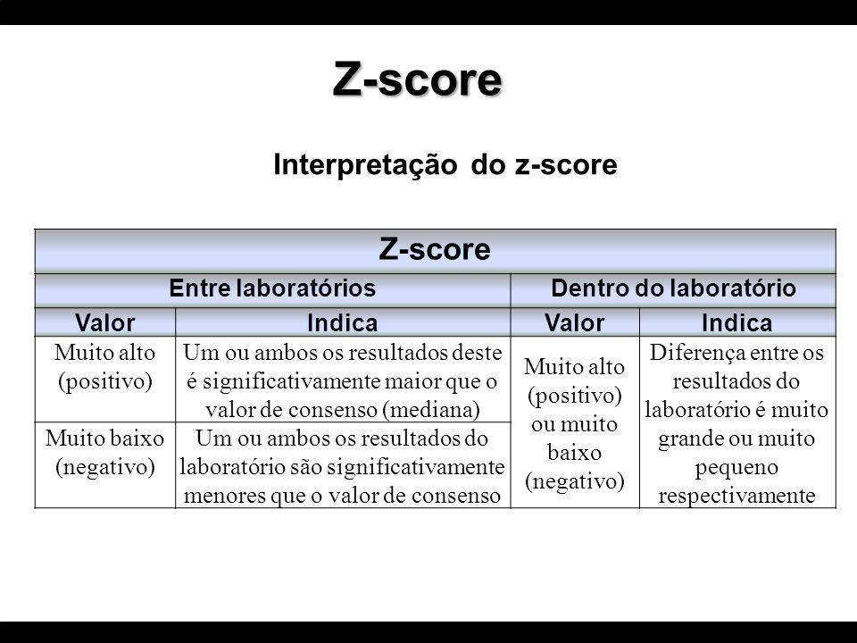 Interpretação do z-score