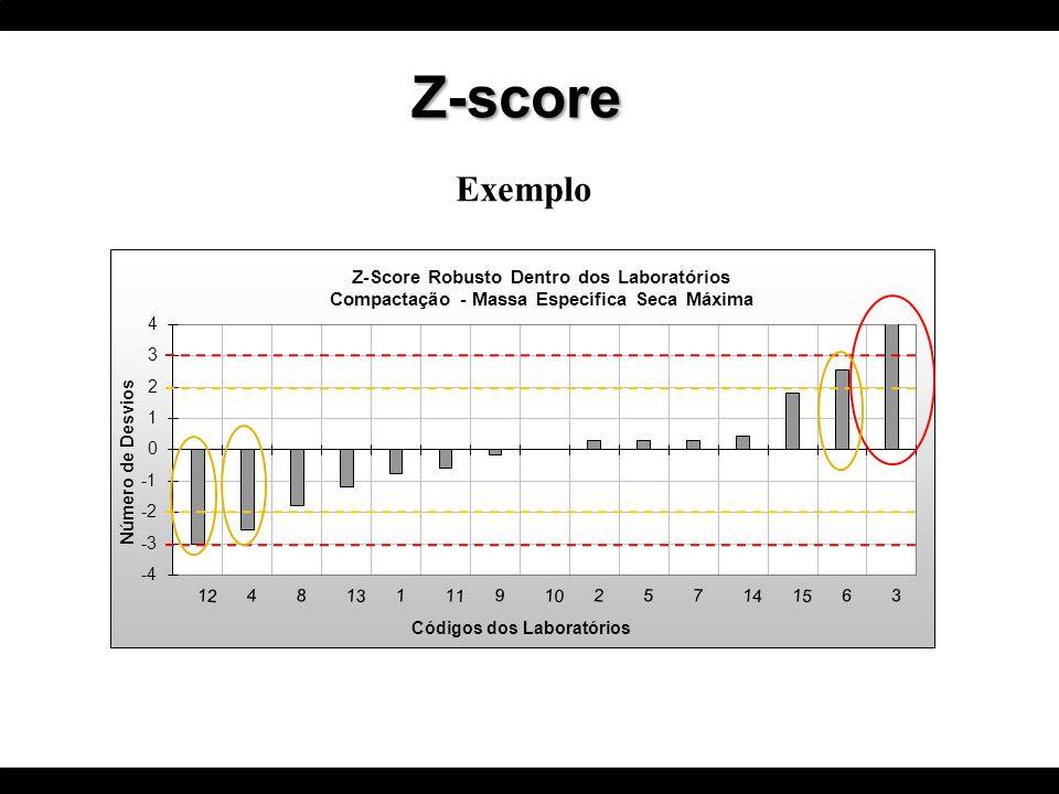 Z-score Exemplo