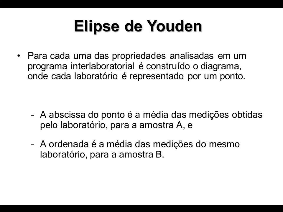 Elipse de Youden