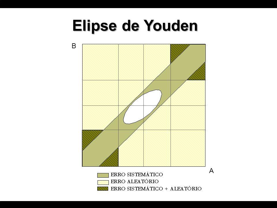 Elipse de Youden B