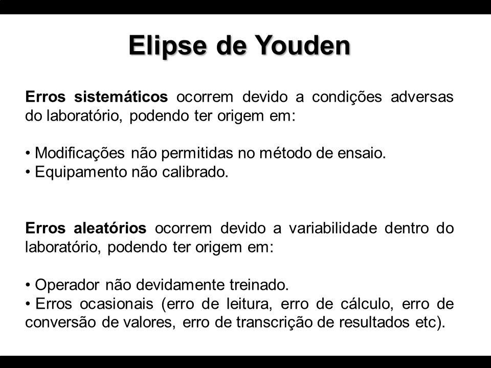 Elipse de Youden Erros sistemáticos ocorrem devido a condições adversas do laboratório, podendo ter origem em: