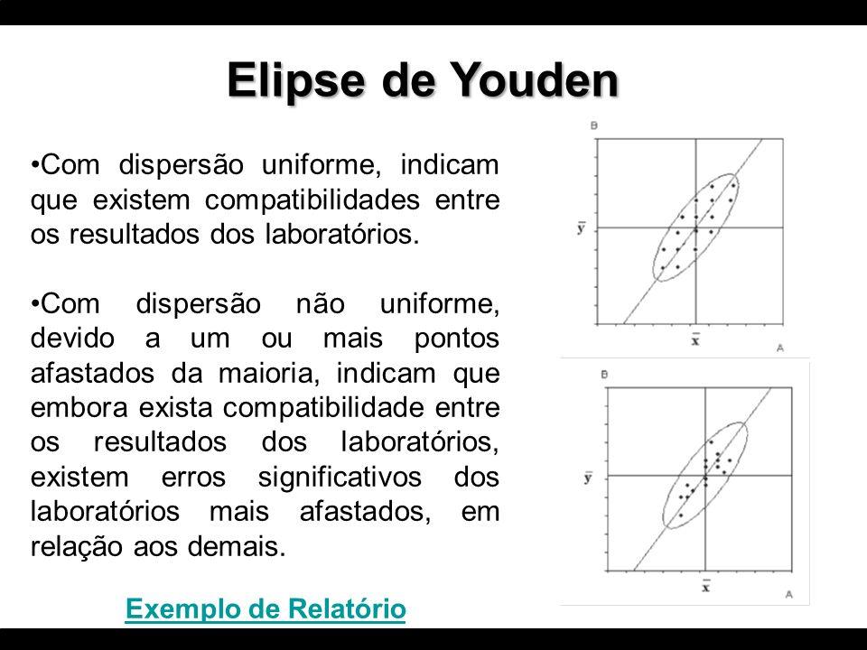 Elipse de Youden Com dispersão uniforme, indicam que existem compatibilidades entre os resultados dos laboratórios.