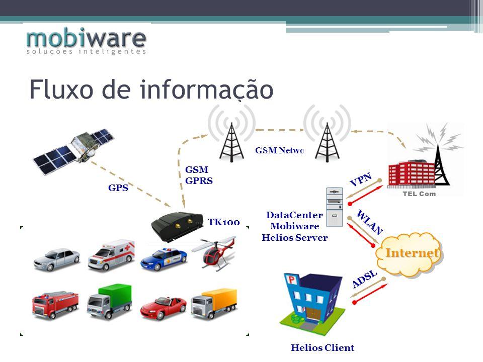 Fluxo de informação Internet GSM Network GSM GPRS VPN GPS DataCenter