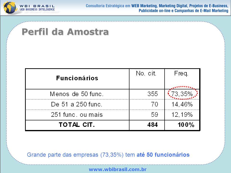 Perfil da Amostra Grande parte das empresas (73,35%) tem até 50 funcionários