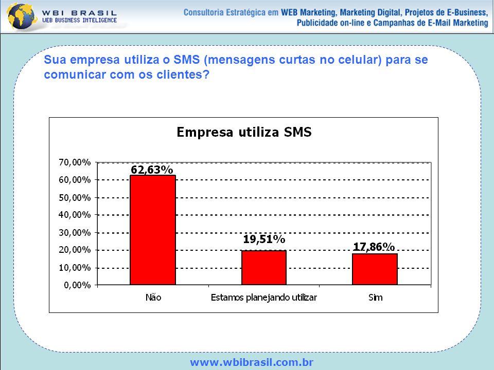 Sua empresa utiliza o SMS (mensagens curtas no celular) para se