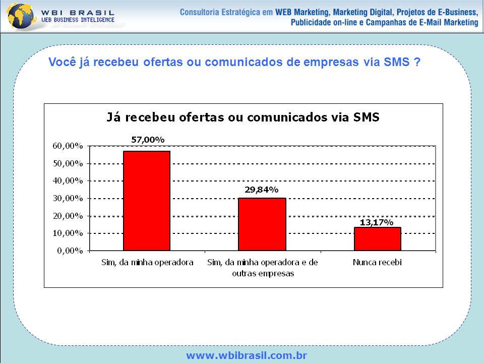 Você já recebeu ofertas ou comunicados de empresas via SMS