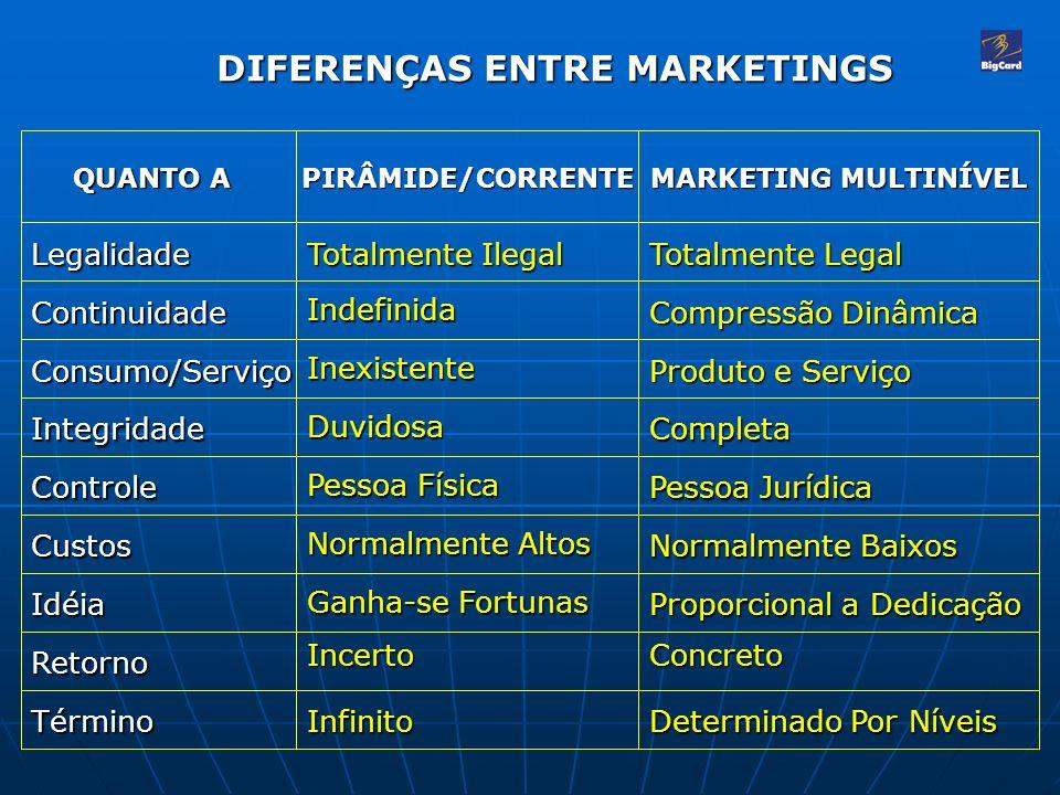 DIFERENÇAS ENTRE MARKETINGS