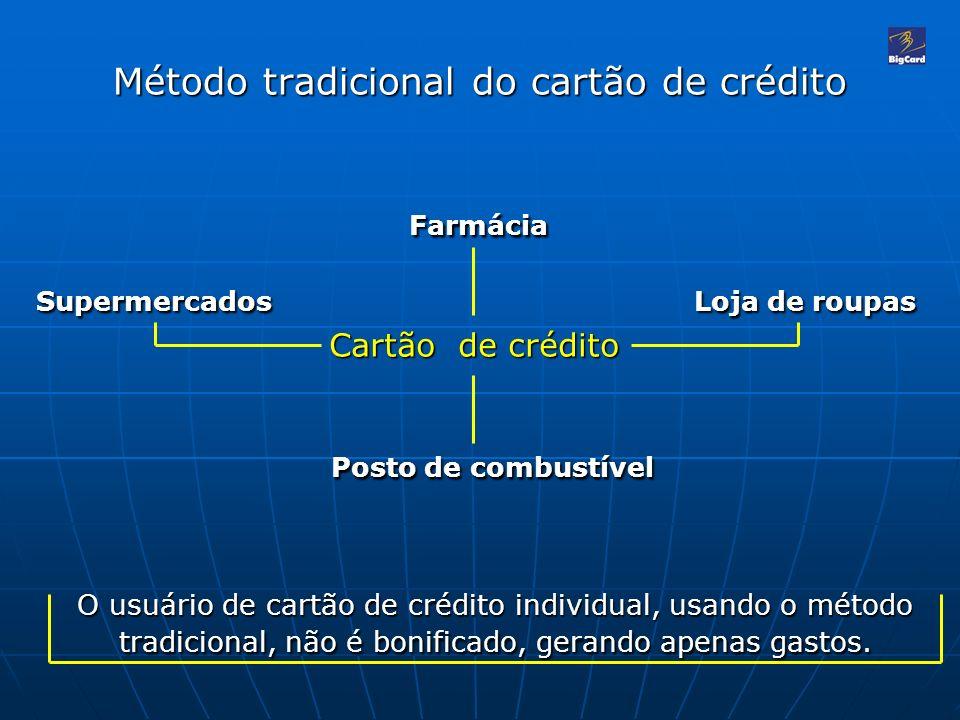 Método tradicional do cartão de crédito