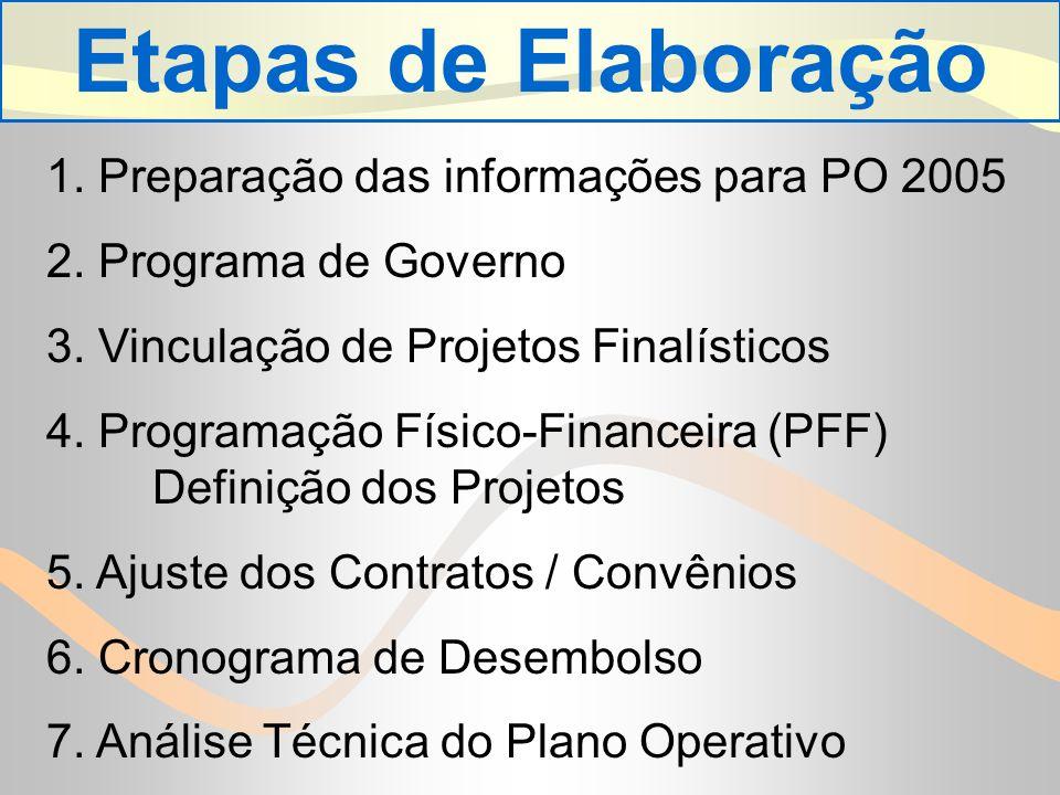 Etapas de Elaboração 1. Preparação das informações para PO 2005