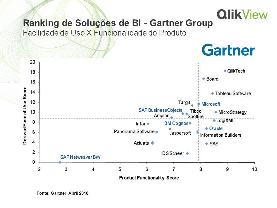 Ranking de Soluções de BI - Gartner Group Facilidade de Uso X Funcionalidade do Produto