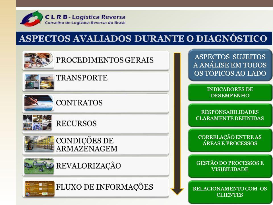 ASPECTOS AVALIADOS DURANTE O DIAGNÓSTICO