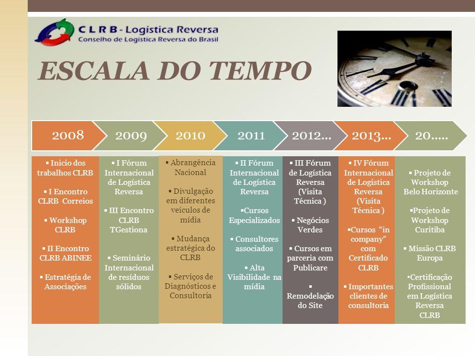 ESCALA DO TEMPO 2008. 2009. 2010. 2011. 2012... 2013... 20..... Inicio dos trabalhos CLRB. I Encontro CLRB Correios.