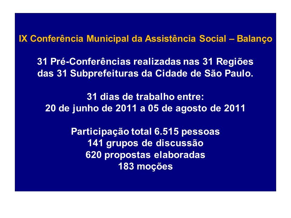IX Conferência Municipal da Assistência Social – Balanço 31 Pré-Conferências realizadas nas 31 Regiões das 31 Subprefeituras da Cidade de São Paulo.