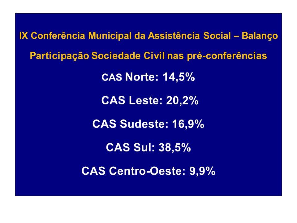 IX Conferência Municipal da Assistência Social – Balanço Participação Sociedade Civil nas pré-conferências CAS Norte: 14,5% CAS Leste: 20,2% CAS Sudeste: 16,9% CAS Sul: 38,5% CAS Centro-Oeste: 9,9%