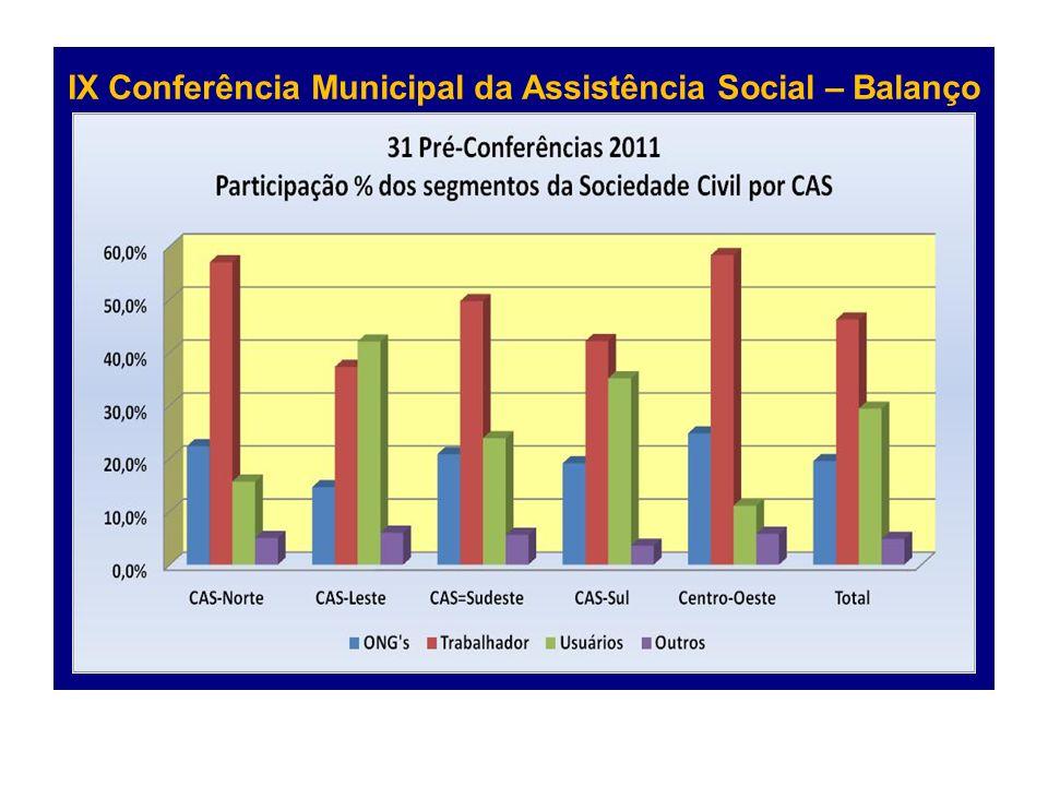 IX Conferência Municipal da Assistência Social – Balanço