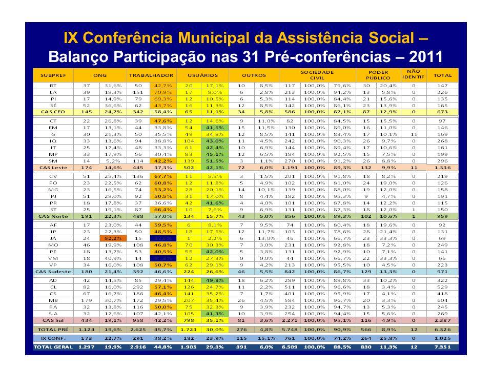 IX Conferência Municipal da Assistência Social – Balanço Participação nas 31 Pré-conferências – 2011