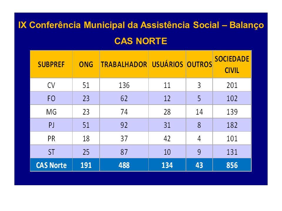 IX Conferência Municipal da Assistência Social – Balanço CAS NORTE