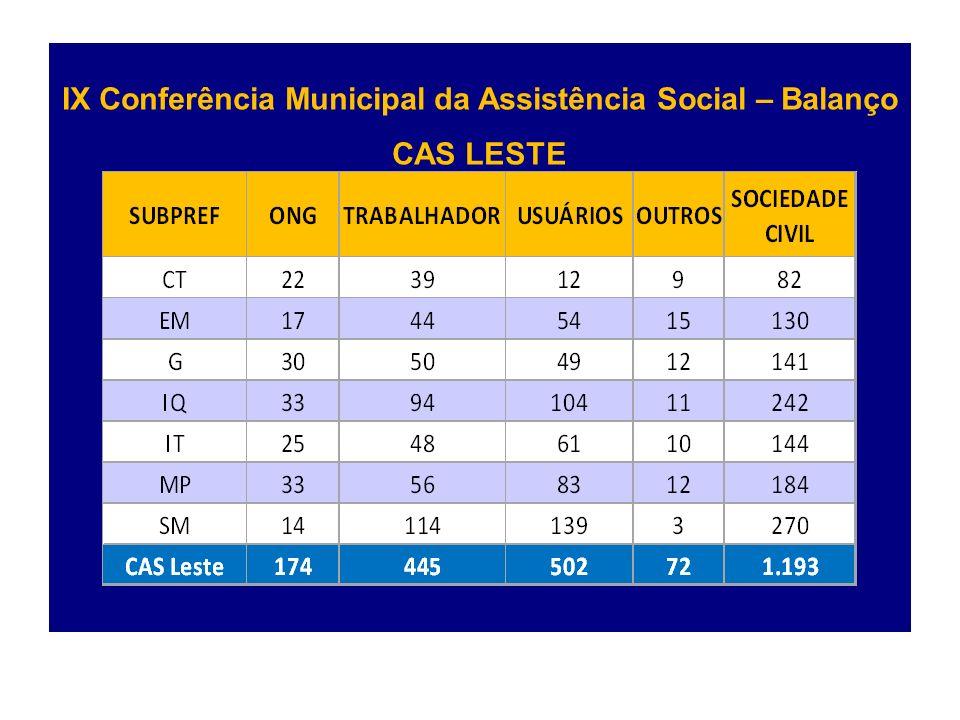 IX Conferência Municipal da Assistência Social – Balanço CAS LESTE