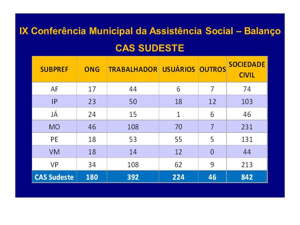 IX Conferência Municipal da Assistência Social – Balanço CAS SUDESTE