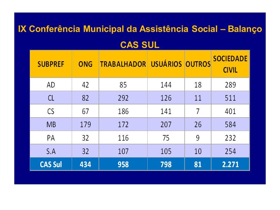 IX Conferência Municipal da Assistência Social – Balanço CAS SUL