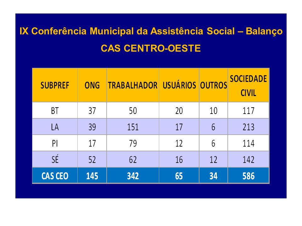 IX Conferência Municipal da Assistência Social – Balanço CAS CENTRO-OESTE