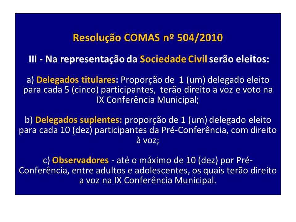 Resolução COMAS nº 504/2010 III - Na representação da Sociedade Civil serão eleitos: a) Delegados titulares: Proporção de 1 (um) delegado eleito para cada 5 (cinco) participantes, terão direito a voz e voto na IX Conferência Municipal; b) Delegados suplentes: proporção de 1 (um) delegado eleito para cada 10 (dez) participantes da Pré-Conferência, com direito à voz; c) Observadores - até o máximo de 10 (dez) por Pré-Conferência, entre adultos e adolescentes, os quais terão direito a voz na IX Conferência Municipal.