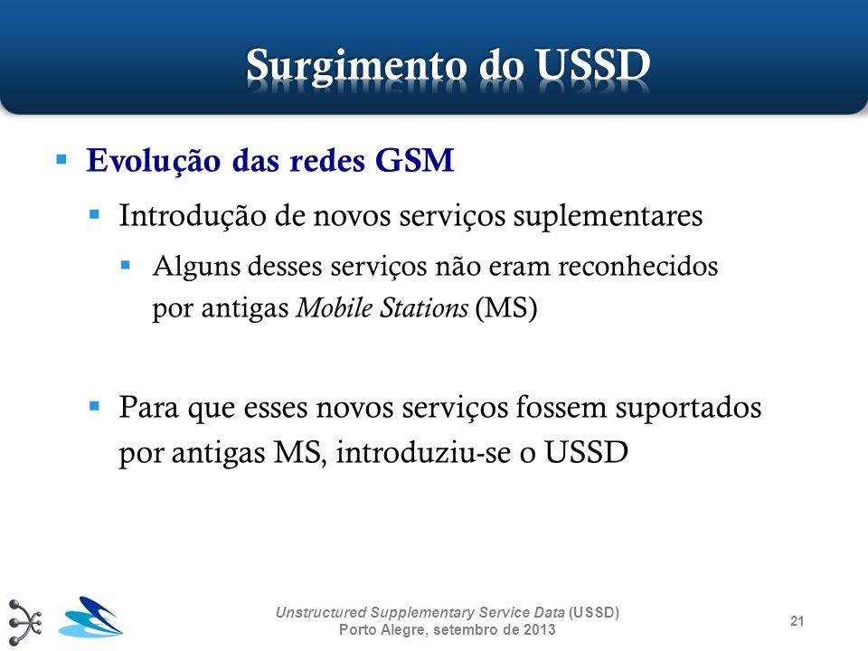 Surgimento do USSD Evolução das redes GSM