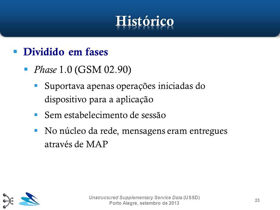 Histórico Dividido em fases Phase 1.0 (GSM 02.90)